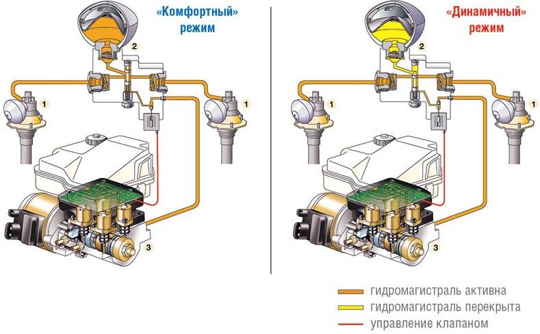 устройство гидропневмоподвеска ситроен
